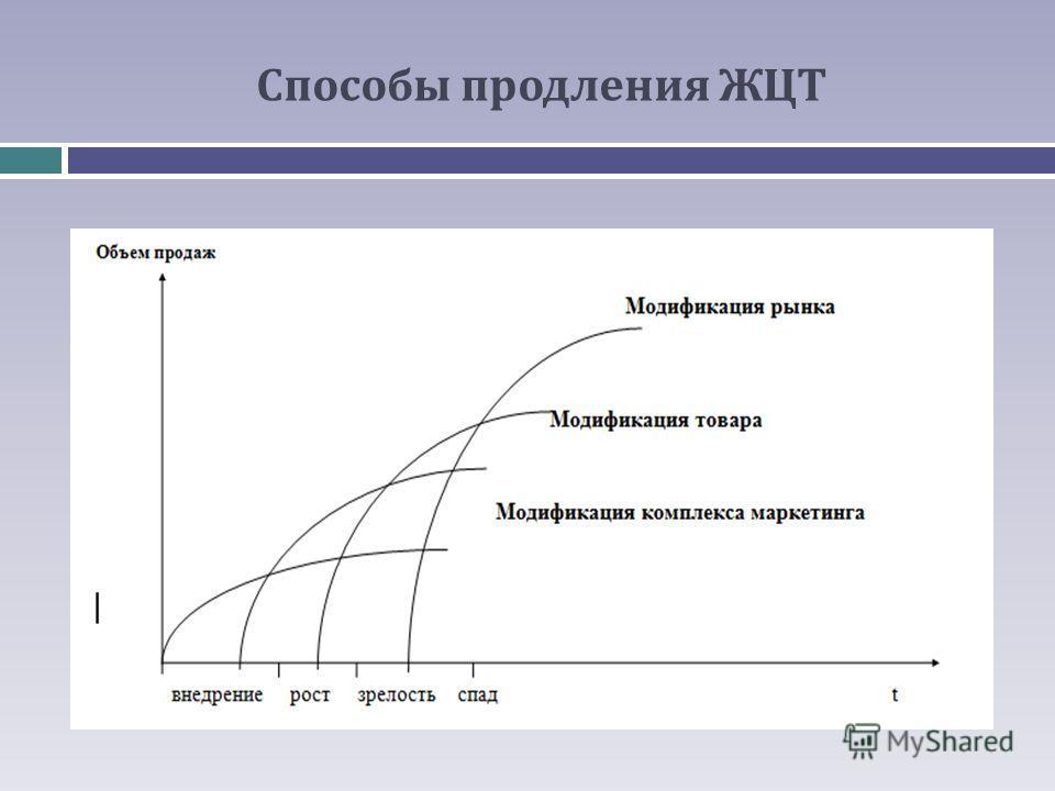 Способы продления ЖЦТ