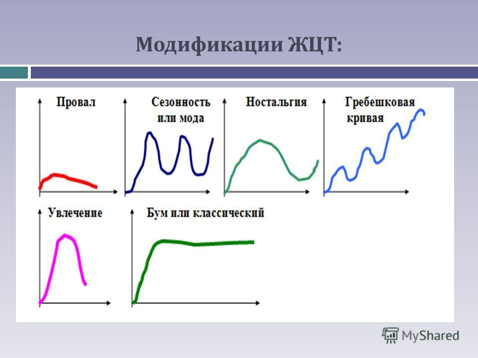 Модификации ЖЦТ: