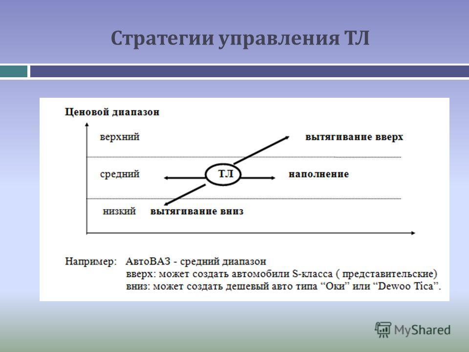 Стратегии управления ТЛ