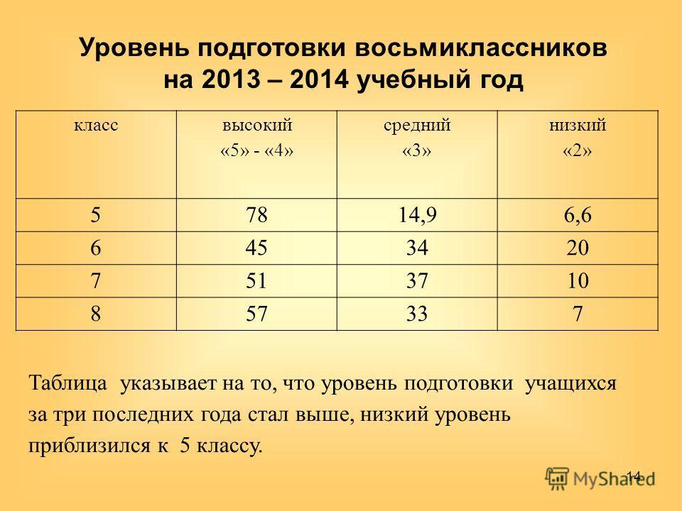 Уровень подготовки восьмиклассников на 2013 – 2014 учебный год 14 класс высокий «5» - «4» средний «3» низкий «2» 57814,96,6 6453420 7513710 857337 Таблица указывает на то, что уровень подготовки учащихся за три последних года стал выше, низкий уровен