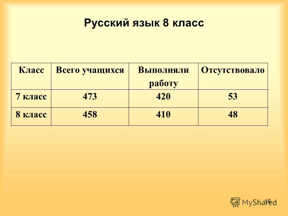 Русский язык 8 класс Класс Всего учащихся Выполняли работу Отсутствовало 7 класс 47342053 8 класс 45841048 15