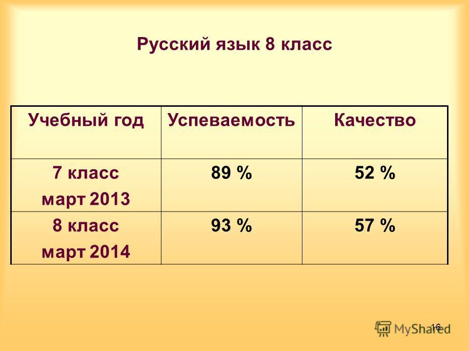 Русский язык 8 класс Учебный год УспеваемостьКачество 7 класс март 2013 89 %52 % 8 класс март 2014 93 %57 % 16