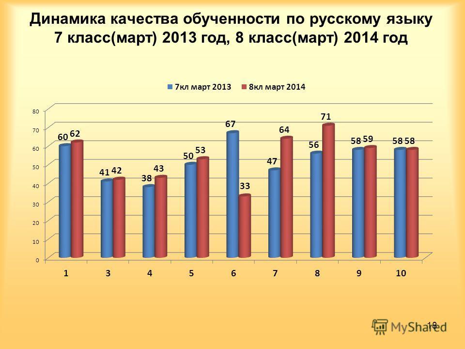 Динамика качества обученности по русскому языку 7 класс(март) 2013 год, 8 класс(март) 2014 год 18