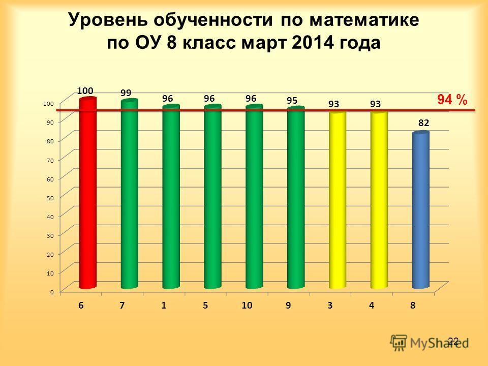 Уровень обученности по математике по ОУ 8 класс март 2014 года 22 94 %