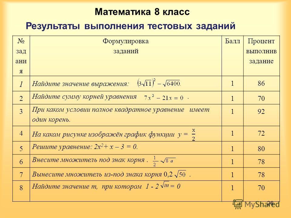 Математика 8 класс Результаты выполнения тестовых заданий 26 зад ани я Формулировка заданий Балл Процент выполнив задание 1 Найдите значение выражения: 186 2 Найдите сумму корней уравнения. 170 3 При каком условии полное квадратное уравнение имеет од