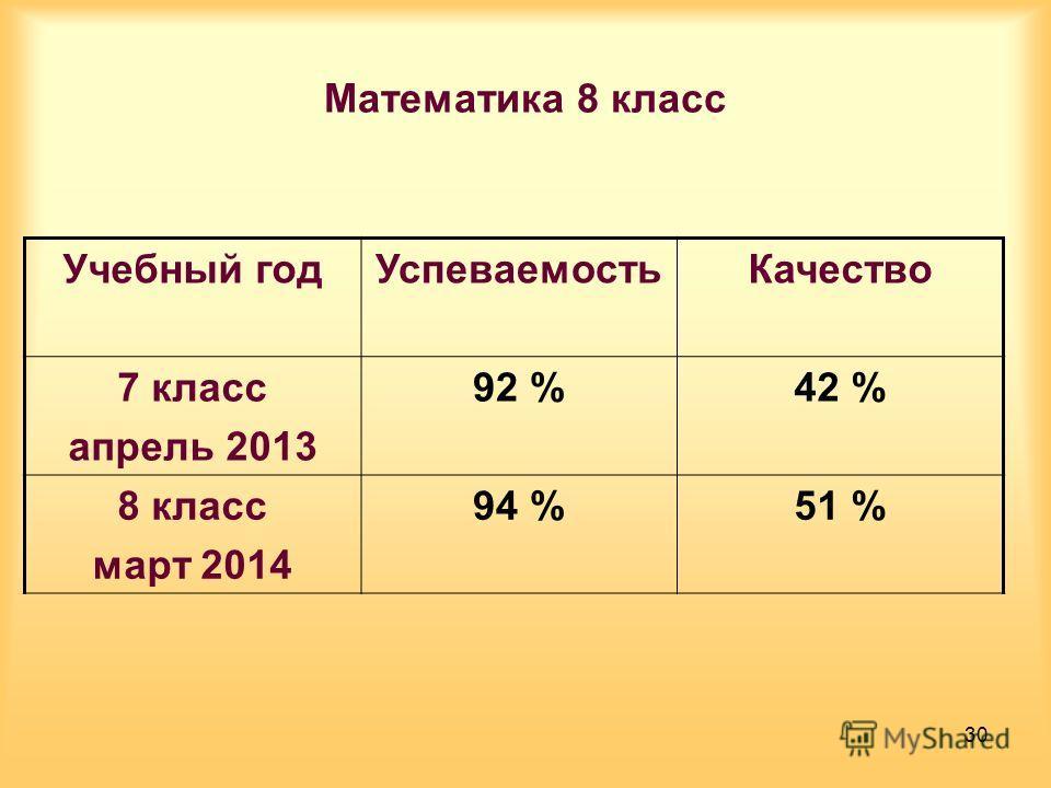 Математика 8 класс Учебный год УспеваемостьКачество 7 класс апрель 2013 92 %42 % 8 класс март 2014 94 %51 % 30