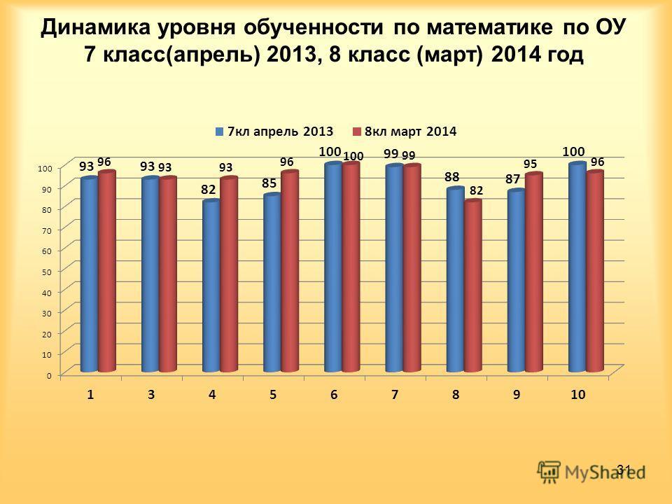 Динамика уровня обученности по математике по ОУ 7 класс(апрель) 2013, 8 класс (март) 2014 год 31
