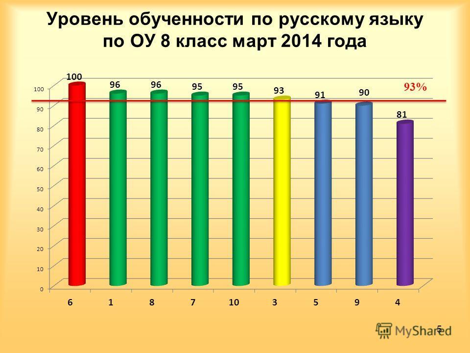 Уровень обученности по русскому языку по ОУ 8 класс март 2014 года 5
