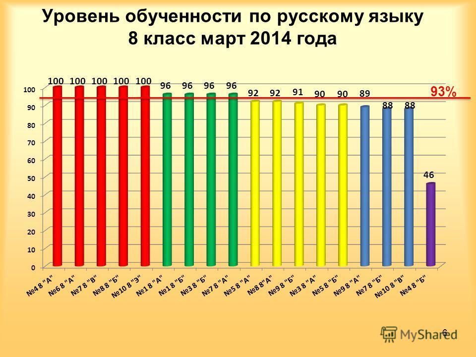 Уровень обученности по русскому языку 8 класс март 2014 года 6 93%