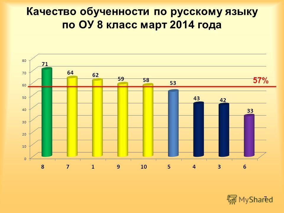 Качество обученности по русскому языку по ОУ 8 класс март 2014 года 7 57%