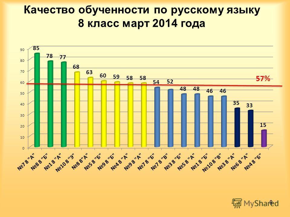 Качество обученности по русскому языку 8 класс март 2014 года 8