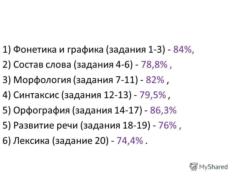 1) Фонетика и графика (задания 1-3) - 84%, 2) Состав слова (задания 4-6) - 78,8%, 3) Морфология (задания 7-11) - 82%, 4) Синтаксис (задания 12-13) - 79,5%, 5) Орфография (задания 14-17) - 86,3% 5) Развитие речи (задания 18-19) - 76%, 6) Лексика (зада