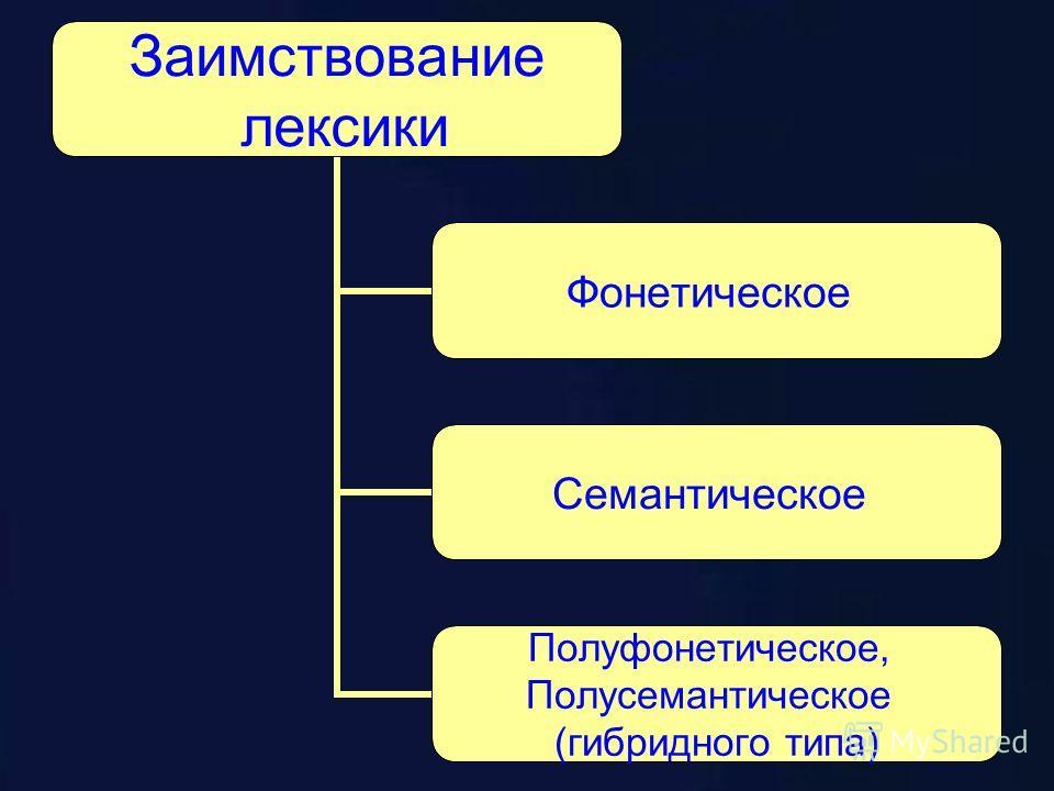 Заимствование лексики Фонетическое Семантическое Полуфонетическое, Полусемантическое (гибридного типа)