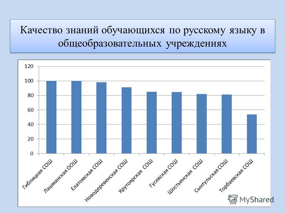 Качество знаний обучающихся по русскому языку в общеобразовательных учреждениях