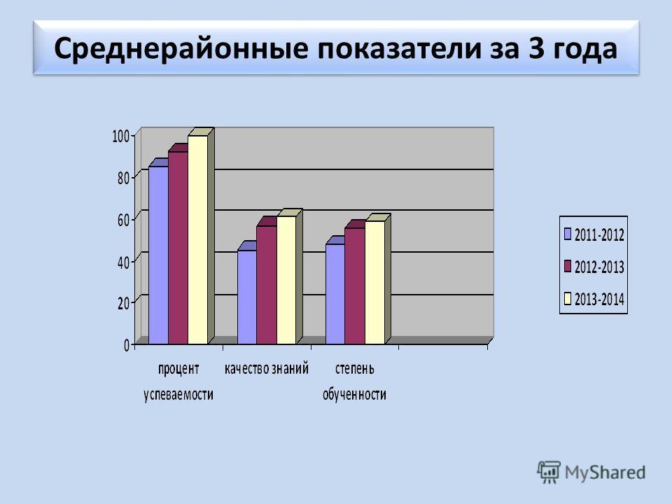 Среднерайонные показатели за 3 года
