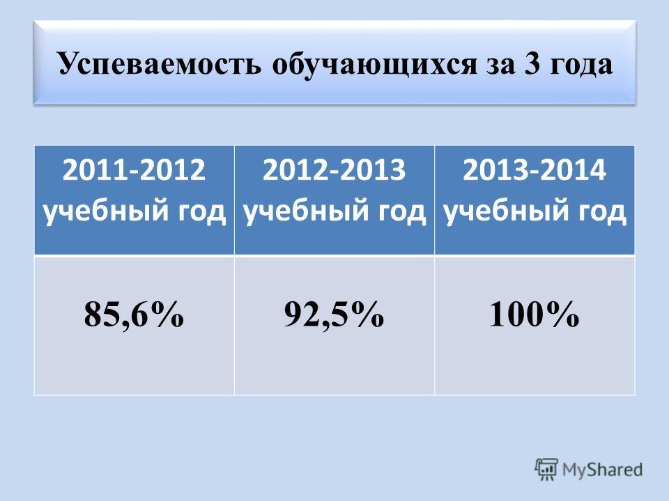 Успеваемость обучающихся за 3 года 2011-2012 учебный год 2012-2013 учебный год 2013-2014 учебный год 85,6%92,5%100%