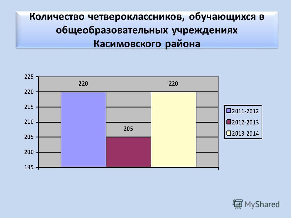 Количество четвероклассников, обучающихся в общеобразовательных учреждениях Касимовского района