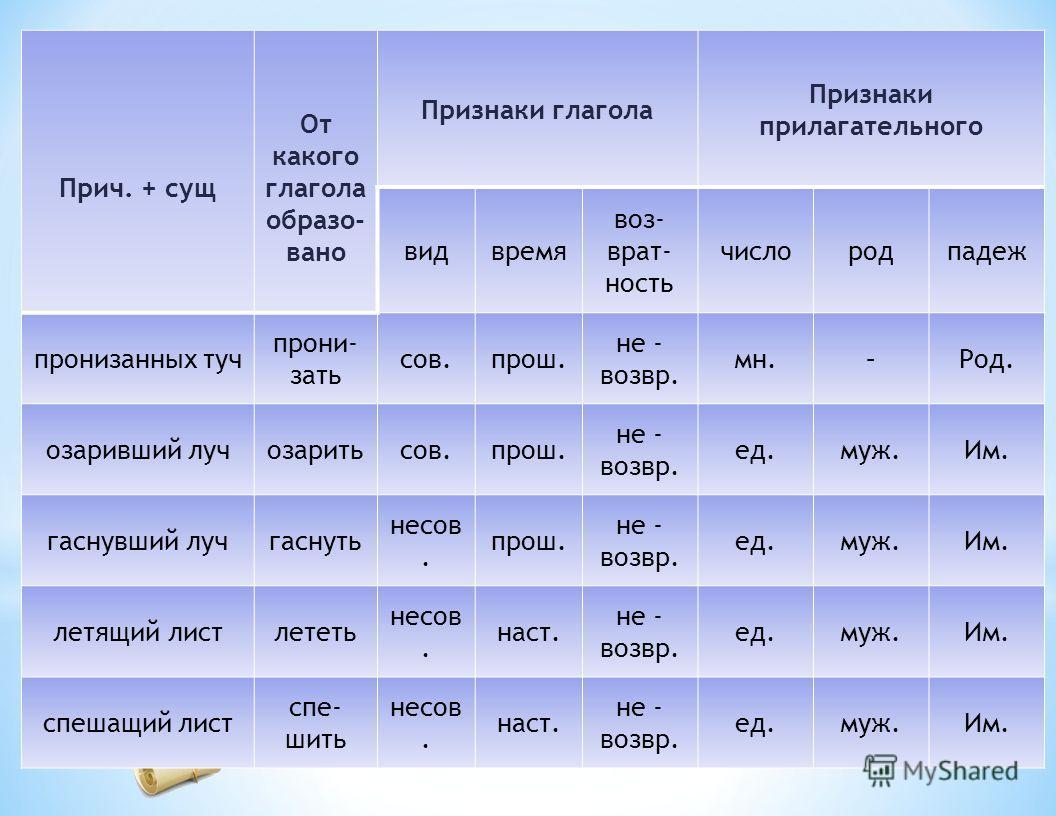 Задание 2 Дифференцированная работа. Определите признаки глагола и прилагательного у причастия, заполнив таблицу(раздаточный материал с таблицей). 1-я группа заполняет таблицу словами: пронизанных (туч), озаривший, гаснувший (луч). 2-я группа выполня