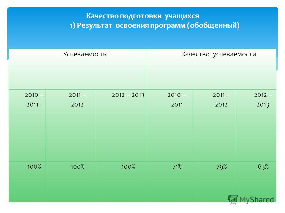 Учебный год По плану за учебный год Выдано 2010 - 2011859 ч.761 ч. 2011 - 2012816 ч.798 ч. 2012 - 2013853 ч.846 ч. 5. Выполнение учебного плана за 2010-11, 2011-12, 2012-13 уч.г.