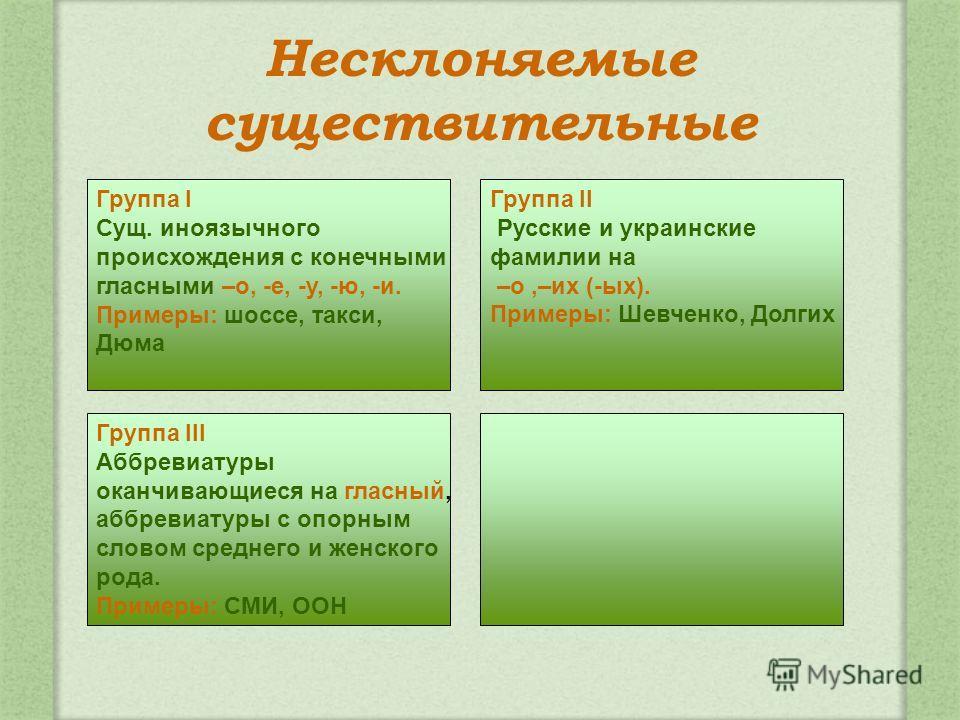 Несклоняемые существительные Группа II Русские и украинские фамилии на –о,–их (-ых). Примеры: Шевченко, Долгих Группа III Аббревиатуры оканчивающиеся на гласный, аббревиатуры с опорным словом среднего и женского рода. Примеры: СМИ, ООН Группа I Сущ.