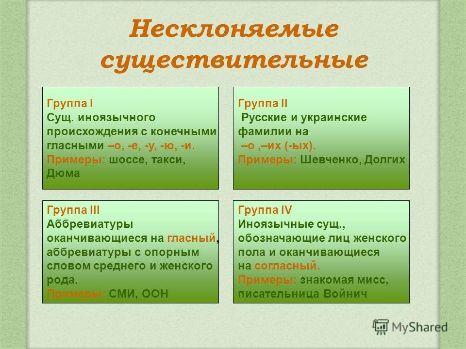 Несклоняемые существительные Группа II Русские и украинские фамилии на –о,–их (-ых). Примеры: Шевченко, Долгих Группа III Аббревиатуры оканчивающиеся на гласный, аббревиатуры с опорным словом среднего и женского рода. Примеры: СМИ, ООН Группа IV Иноя