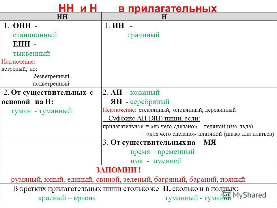 НН Н 1. ОНН - станционный ЕНН - тыквенный Исключение: ветреный, но: безветренный, подветренный 1. ИН - грачиный 2. От существительных с основой на Н: туман - туманный 2. АН - кожаный ЯН - серебряный Исключение: стеклянный, оловянный, деревянный Суффи