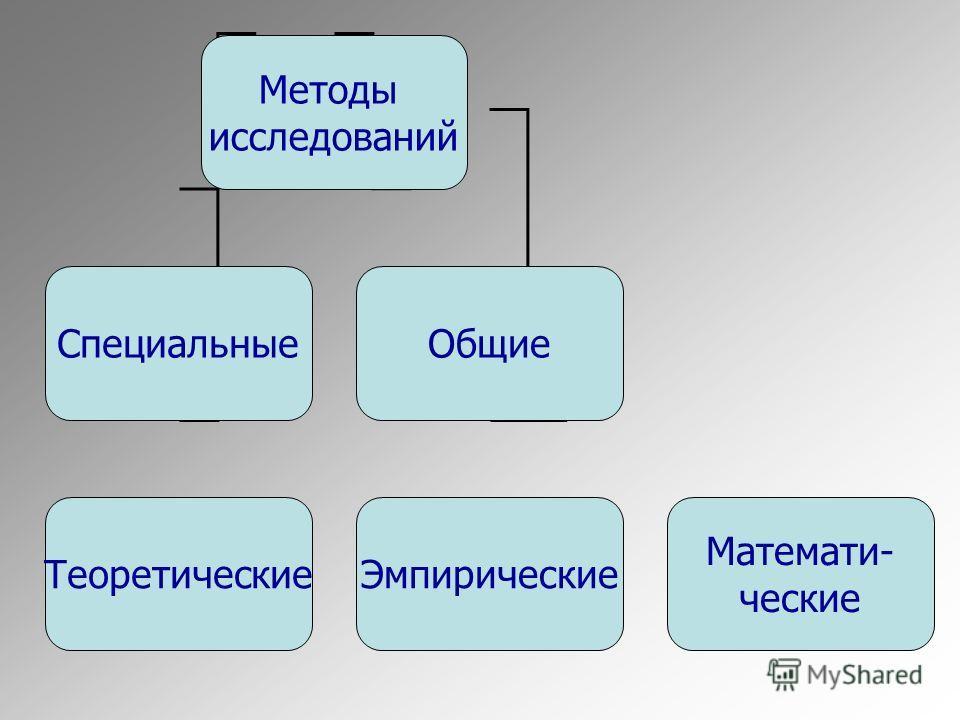 Методы исследований Специальные Общие Теоретические Эмпирические Математи- ческие