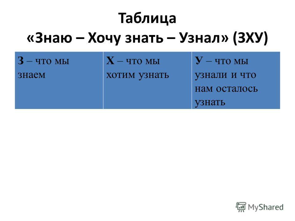 Таблица «Знаю – Хочу знать – Узнал» (ЗХУ) З – что мы знаем Х – что мы хотим узнать У – что мы узнали и что нам осталось узнать