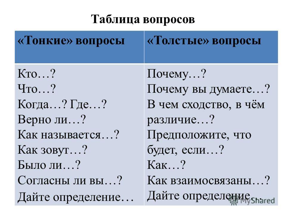 Таблица вопросов «Тонкие» вопросы«Толстые» вопросы Кто…? Что…? Когда…? Где…? Верно ли…? Как называется…? Как зовут…? Было ли…? Согласны ли вы…? Дайте определение … Почему…? Почему вы думаете…? В чем сходство, в чём различие…? Предположите, что будет,