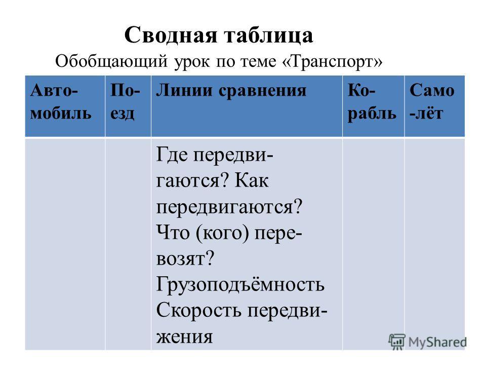 Сводная таблица Обобщающий урок по теме «Транспорт» Авто- мобиль По- езд Линии сравнения Ко- рабль Само -лёт Где передвигаются? Как передвигаются? Что (кого) пере- возят? Грузоподъёмность Скорость передвижения