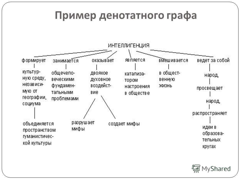 Пример денотатного графа