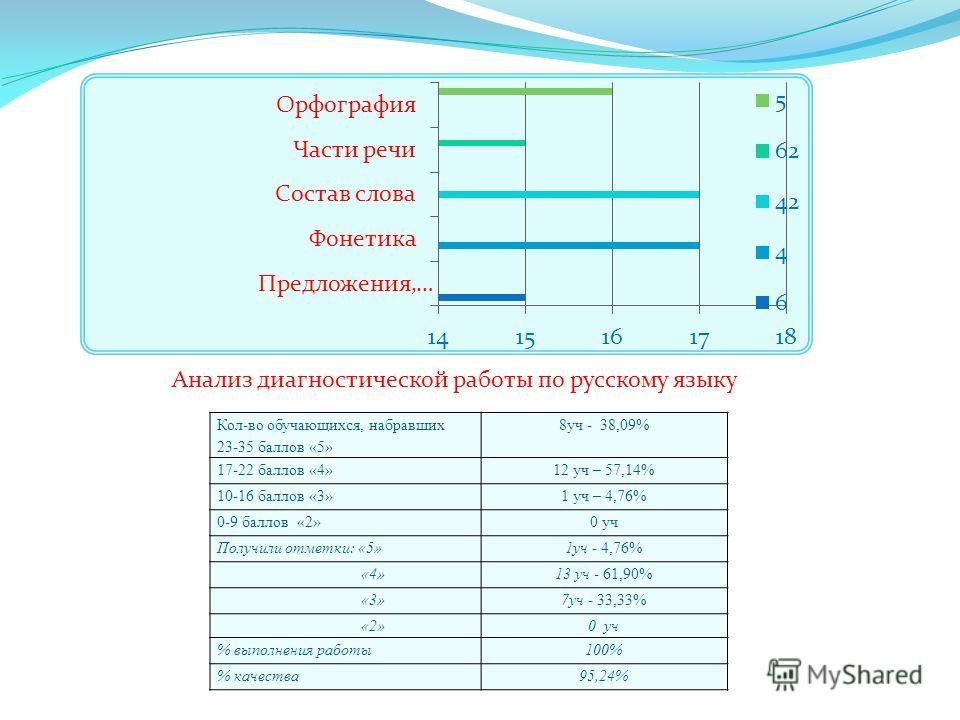 Анализ диагностической работы по русскому языку Кол-во обучающихся, набравших 23-35 баллов «5» 8 уч - 38,09% 17-22 баллов «4»12 уч – 57,14% 10-16 баллов «3»1 уч – 4,76% 0-9 баллов «2»0 уч Получили отметки: «5»1 уч - 4,76% «4»13 уч - 61,90% «3»7 уч -