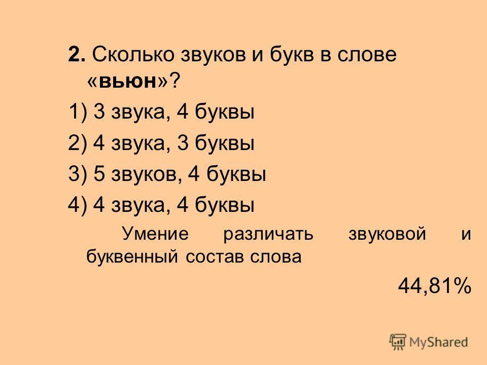 2. Сколько звуков и букв в слове «вьюн»? 1) 3 звука, 4 буквы 2) 4 звука, 3 буквы 3) 5 звуков, 4 буквы 4) 4 звука, 4 буквы Умение различать звуковой и буквенный состав слова 44,81%