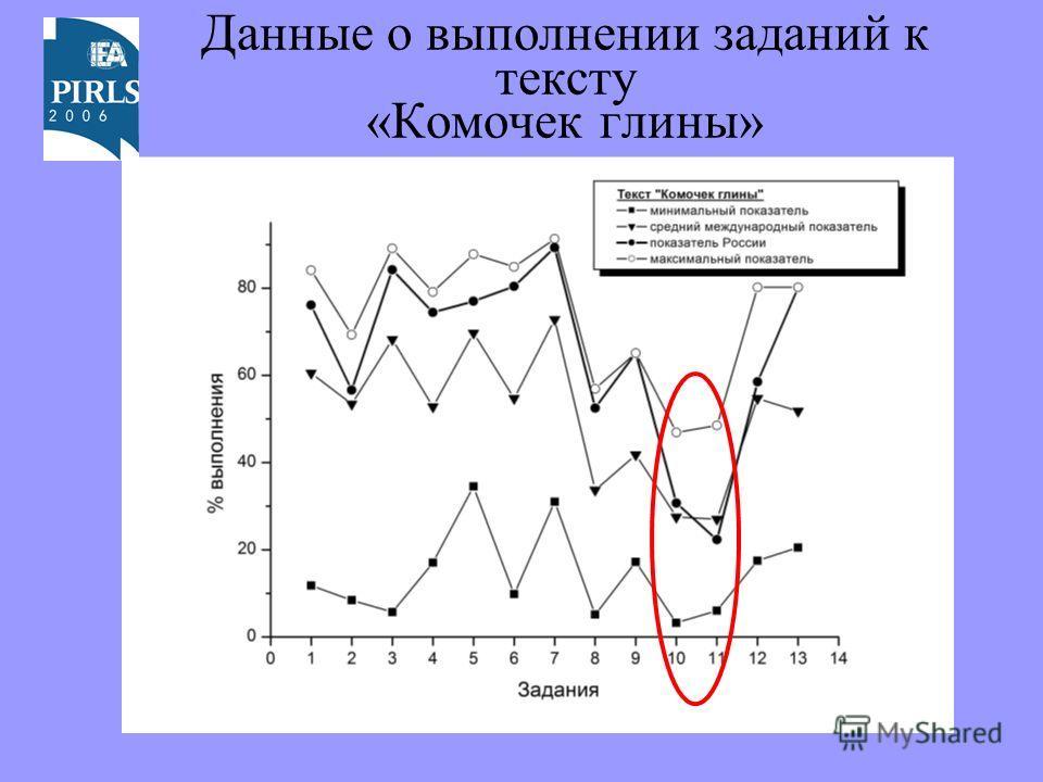 Данные о выполнении заданий к тексту «Комочек глины»