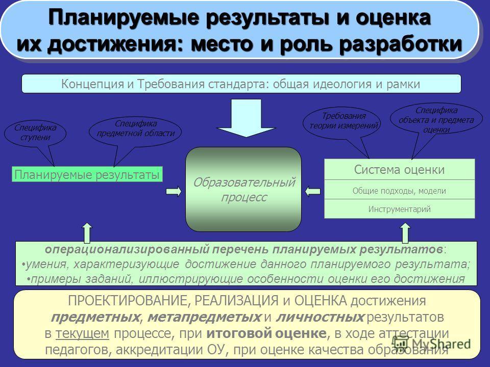 Концепция и Требования стандарта: общая идеология и рамки Планируемые результаты Специфика ступени Специфика предметной области Образовательный процесс Система оценки Общие подходы, модели Инструментарий операционализированный перечень планируемых ре
