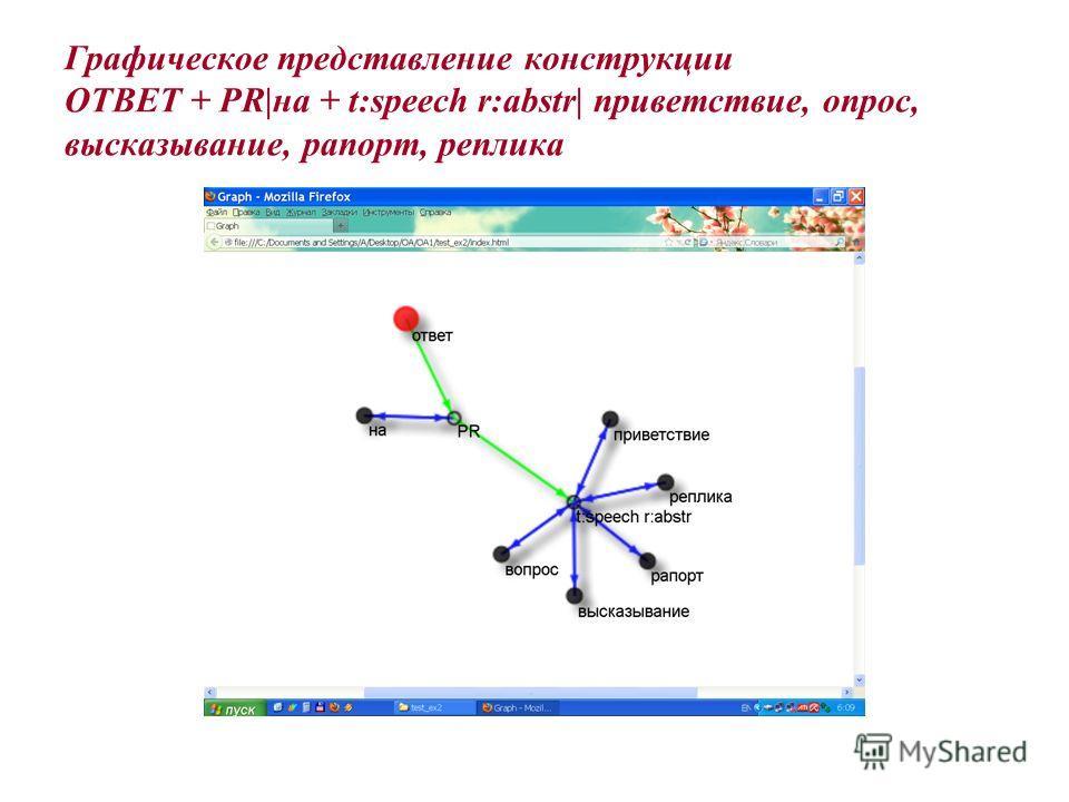 Графическое представление конструкции ОТВЕТ + PR|на + t:speech r:abstr| приветствие, опрос, высказывание, рапорт, реплика