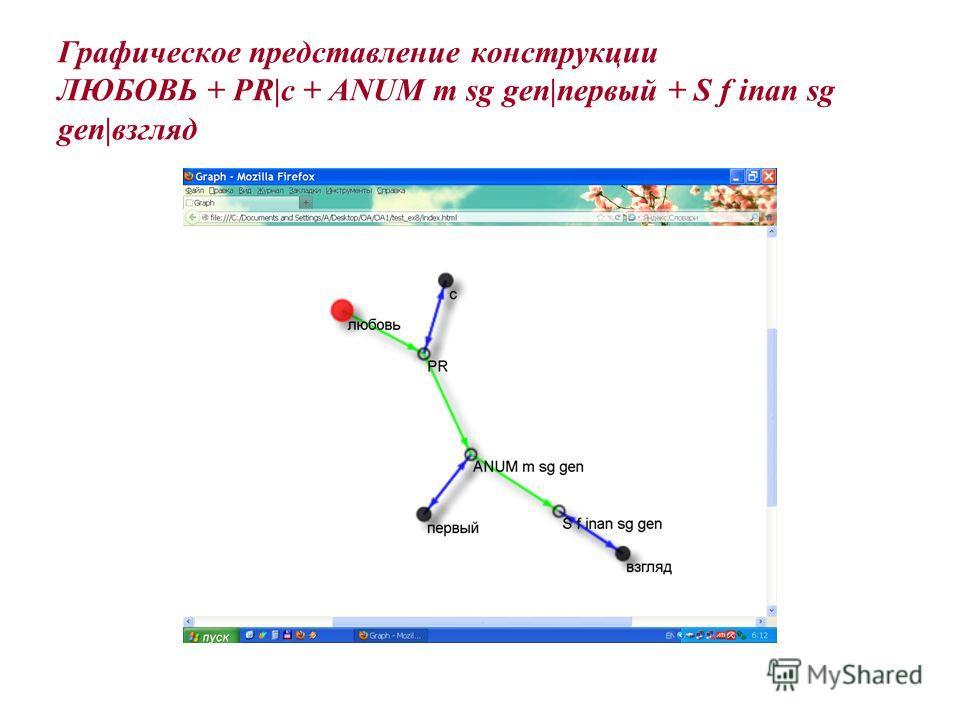 Графическое представление конструкции ЛЮБОВЬ + PR|с + ANUM m sg gen|первый + S f inan sg gen|взгляд