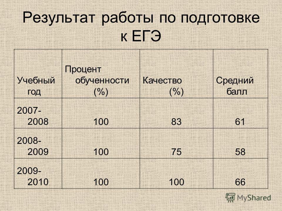 Результат работы по подготовке к ЕГЭ Учебный год Процент обученности (%) Качество (%) Средний балл 2007- 20081008361 2008- 20091007558 2009- 2010100 66