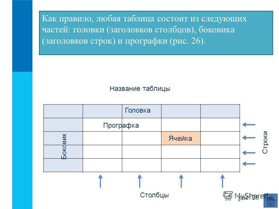 Головка Название таблицы Как правило, любая таблица состоит из следующих частей: головки (заголовков столбцов), боковика (заголовков строк) и прографки (рис. 26). Боковик Прографка Ячейка Строки Столбцы рис. 26