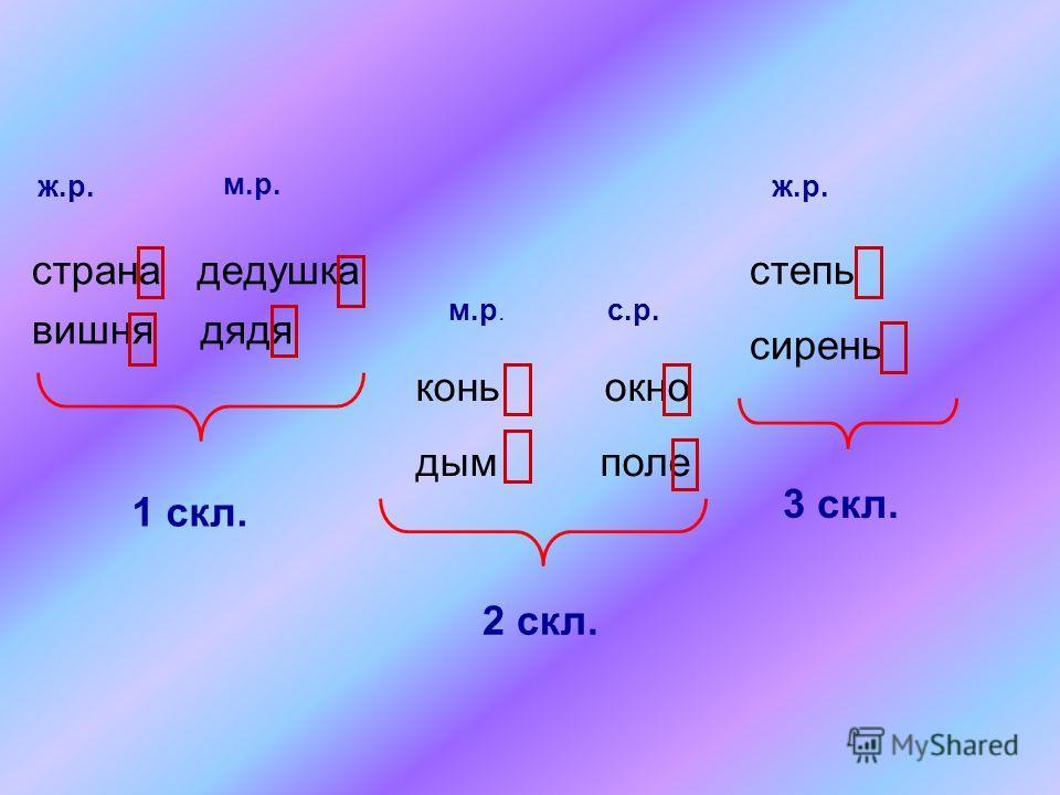 имена существительные женского и мужского рода с окончаниями - А, -Я в именительном падеже имена существительные мужского рода с нулевым окончанием и среднего рода с окончаниями - О, - Е в именительном падеже имена существительные женского рода с мяг