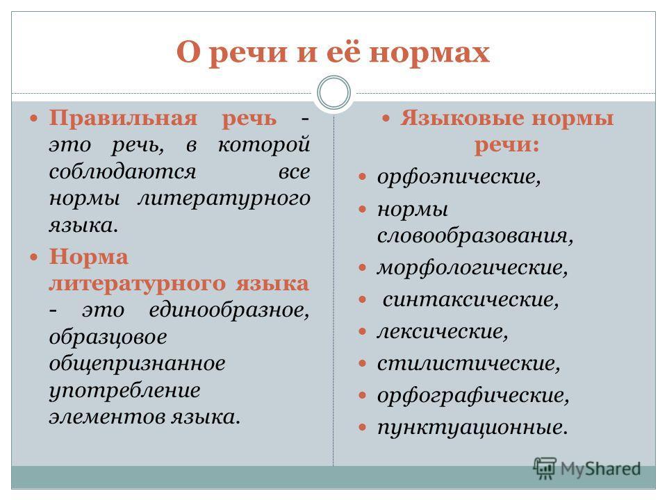 О речи и её нормах Правильная речь - это речь, в которой соблюдаются все нормы литературного языка. Норма литературного языка - это единообразное, образцовое общепризнанное употребление элементов языка. Языковые нормы речи: орфоэпические, нормы слово