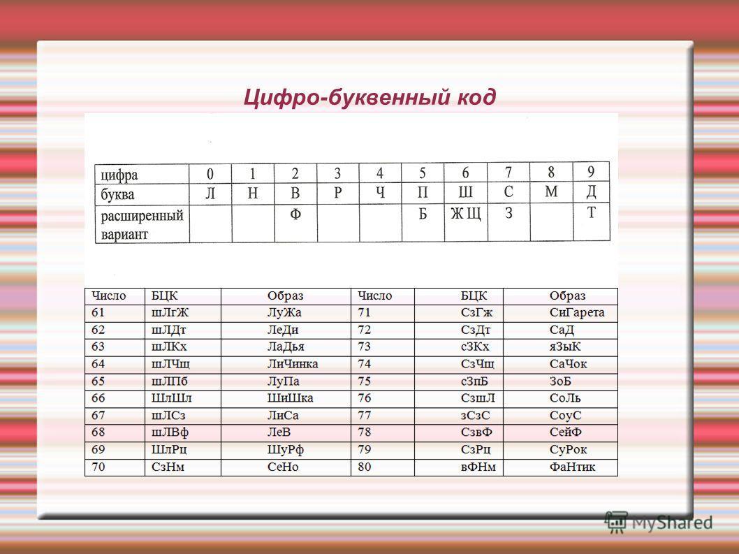 Цифро-буквенный код