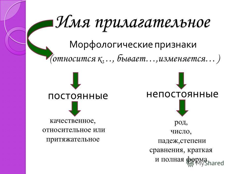 Имя прилагательное Морфологические признаки (относится к…, бывает…,изменяется… ) постоянные непостоянные род, число, падеж,степени сравнения, краткая и полная форма качественное, относительное или притяжательное