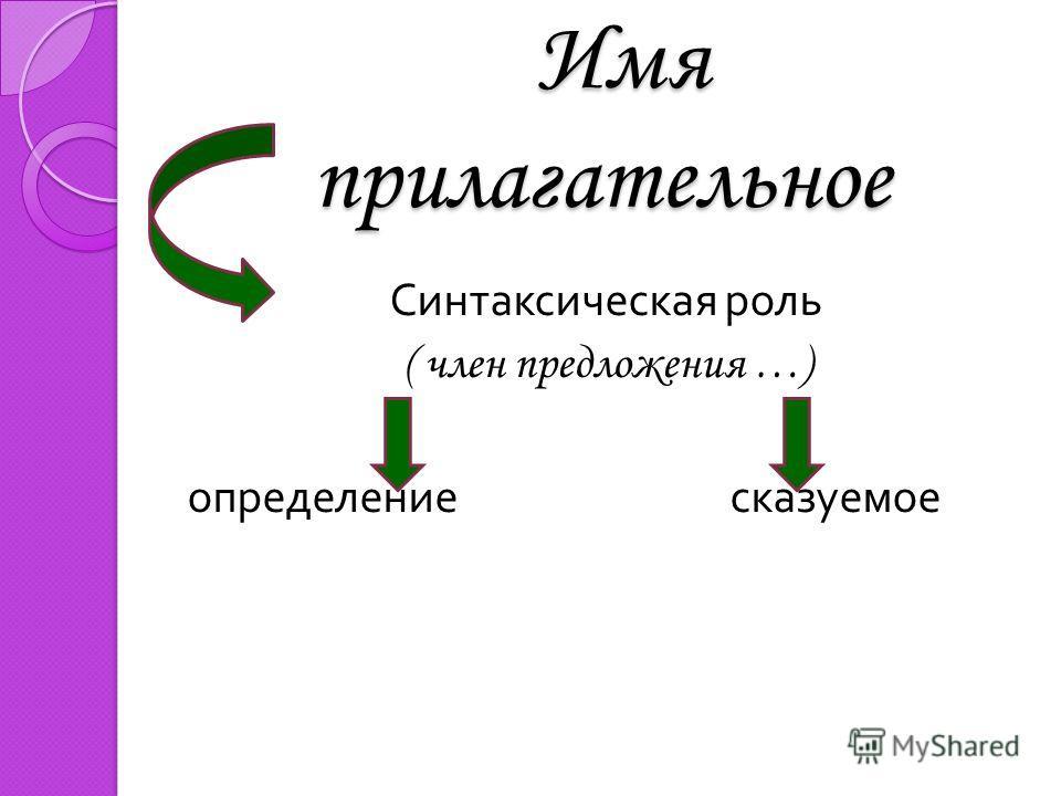 Имя прилагательное Имя прилагательное Синтаксическая роль ( член предложения …) определение сказуемое