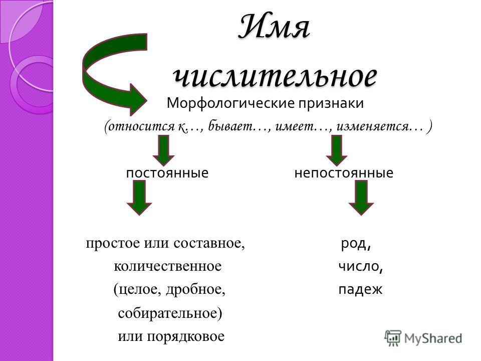 Имя числительное Морфологические признаки (относится к…, бывает…, имеет…, изменяется… ) постоянные непостоянные простое или составное, род, количественное число, (целое, дробное, падеж собирательное) или порядковое