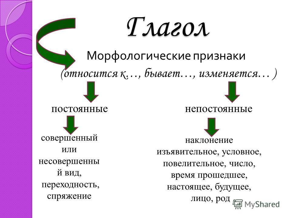 Глагол Морфологические признаки (относится к…, бывает…, изменяется… ) постоянные непостоянные совершенный или несовершенный вид, переходность, спряжение наклонение изъявительное, условное, повелительное, число, время прошедшее, настоящее, будущее, ли
