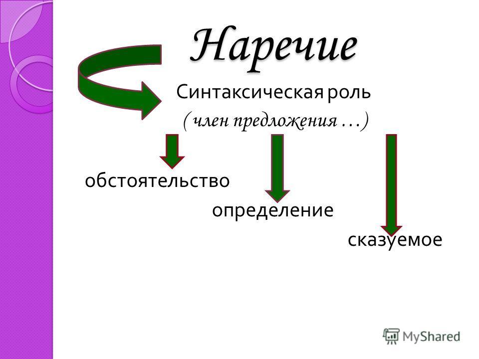 Наречие Синтаксическая роль ( член предложения …) обстоятельство определение сказуемое