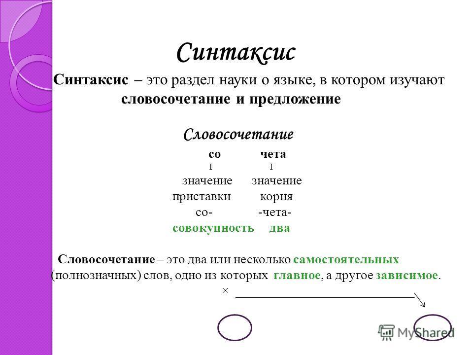 Синтаксис Синтаксис – это раздел науки о языке, в котором изучают словосочетание и предложение Словосочетание со чета І значение значение приставки корня со- -чета- совокупность два Словосочетание – это два или несколько самостоятельных (полнозначных