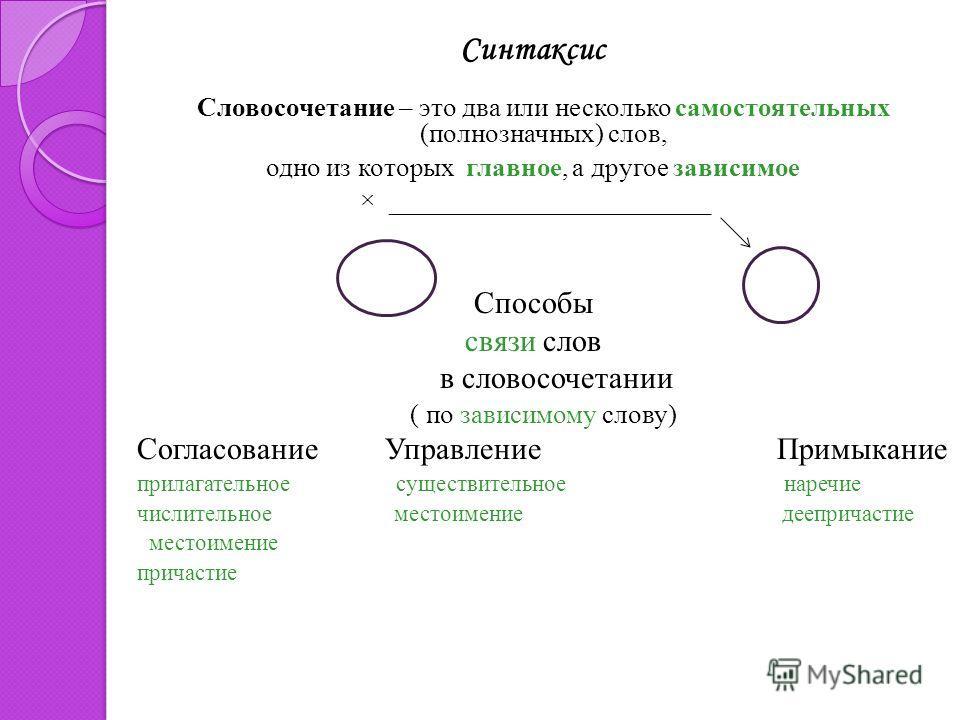 Синтаксис Словосочетание – это два или несколько самостоятельных (полнозначных) слов, одно из которых главное, а другое зависимое × ________________________ Способы связи слов в словосочетании ( по зависимому слову) Согласование Управление Примыкание