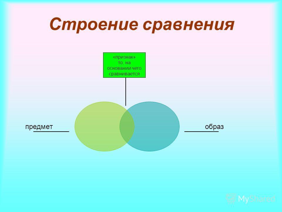 Строение сравнения «признак» то, на основании чего сравнивается
